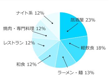 エリア別グラフ