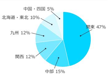 業種別グラフ