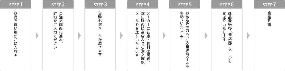 STEP.01 商品を買い物かごに入れる STEP.02 ご注文画面に進み詳細をご入力ください STEP.03 楽天市場より自動配信メールが届きます STEP.04 メーカーに在庫、送料確認後数日以内に当店よりご注文確認メールをお送りいたします STEP.05 お振込の方へご入金確認メールをお送りいたします STEP.06 商品発送後発送完了メールをお送りいたします STEP.07 商品到着
